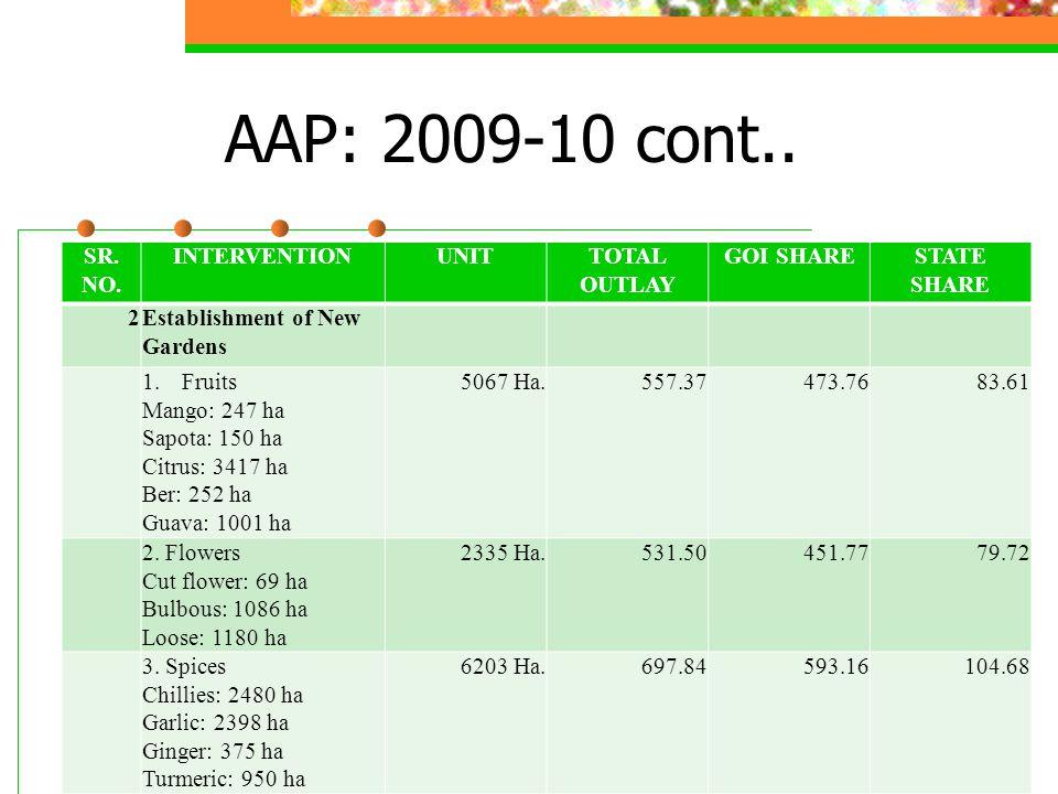 AAP: 2009-10 cont.. SR. NO.