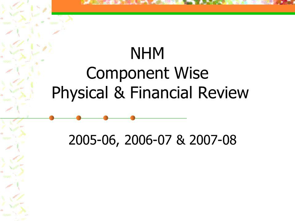 8.Organic Farming YearInterventionPhysical (no., ha)Financial (Rs.