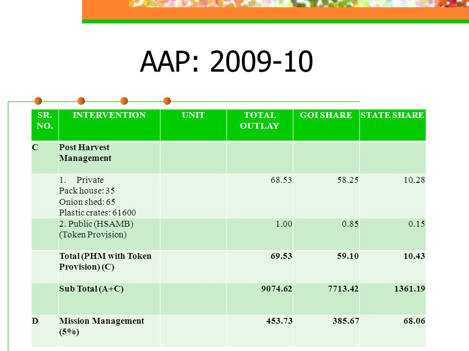 AAP: 2009-10 SR. NO. INTERVENTIONUNITTOTAL OUTLAY GOI SHARESTATE SHARE CPost Harvest Management 1.Private Pack house: 35 Onion shed: 65 Plastic crates