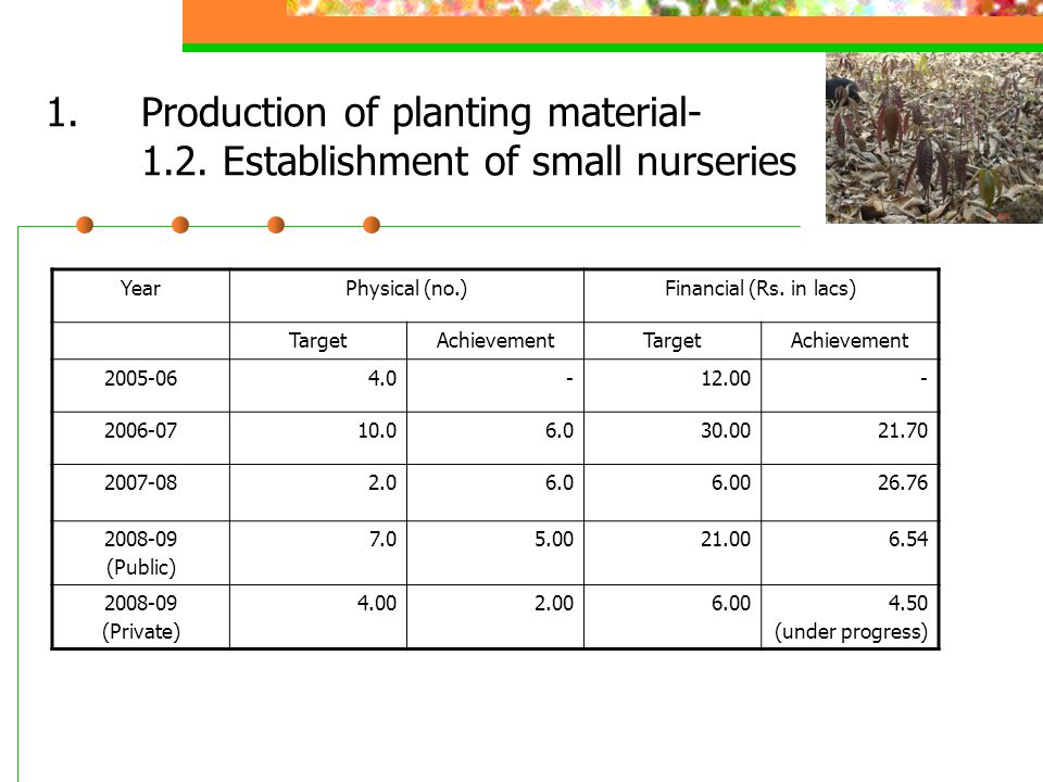1.Production of planting material- 1.2. Establishment of small nurseries YearPhysical (no.)Financial (Rs. in lacs) TargetAchievementTargetAchievement