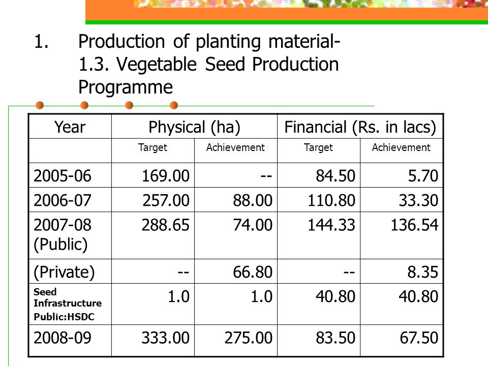 1.Production of planting material- 1.3. Vegetable Seed Production Programme YearPhysical (ha)Financial (Rs. in lacs) TargetAchievementTargetAchievemen