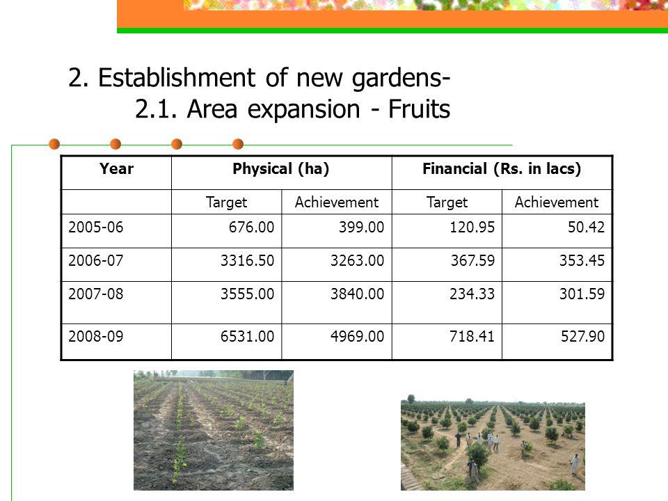 B.Post Harvest Management under NHM (2006-07) SnInterventionPost Harvest ManagementMartg.