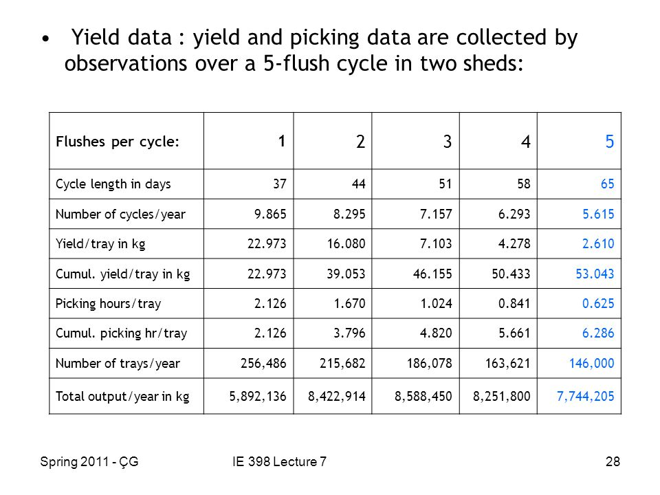 Spring 2011 - ÇGIE 398 Lecture 728 Yield data : yield and picking data are collected by observations over a 5-flush cycle in two sheds: Flushes per cycle: 1 2345 Cycle length in days3744515865 Number of cycles/year9.8658.2957.1576.2935.615 Yield/tray in kg22.97316.0807.1034.2782.610 Cumul.