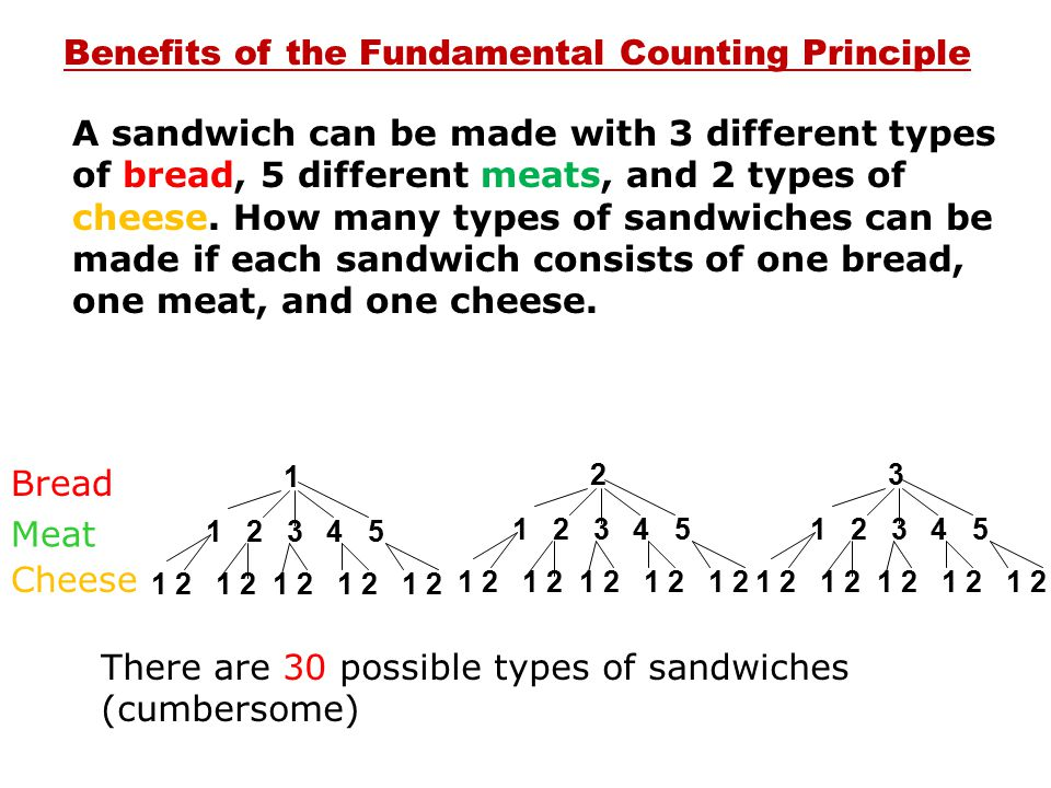 Benefits of the Fundamental Counting Principle A sandwich can be made with 3 different types of bread, 5 different meats, and 2 types of cheese. How m