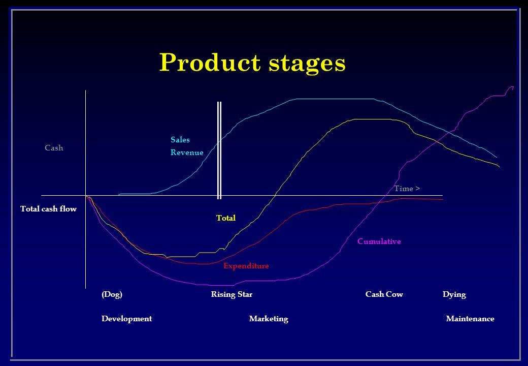 Product stages Total cash flow Time > Cash Expenditure Sales Revenue Total Rising Star(Dog)Cash CowDying Development MarketingMaintenance Cumulative