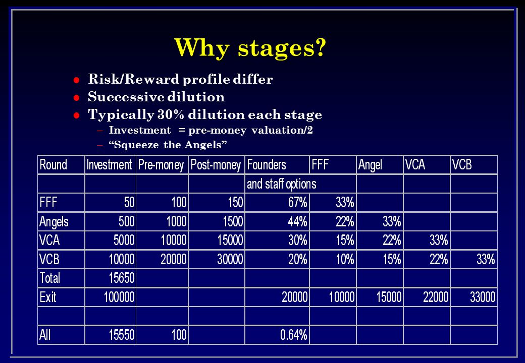 Why stages.