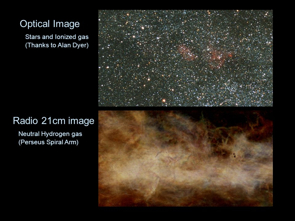 Optical Image Stars and Ionized gas (Thanks to Alan Dyer) Radio 21cm image Neutral Hydrogen gas (Perseus Spiral Arm)