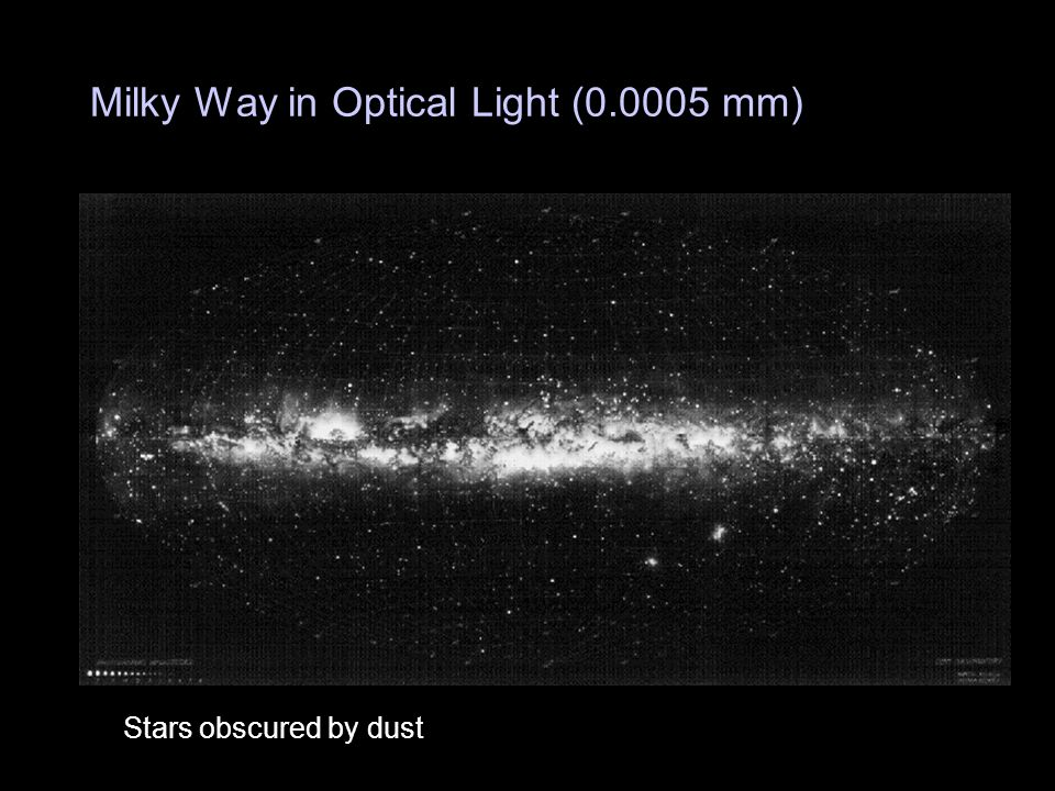 Milky Way in Optical Light (0.0005 mm) Stars obscured by dust