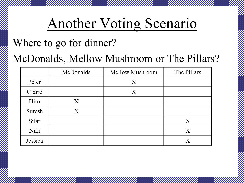 Another Voting Scenario Where to go for dinner. McDonalds, Mellow Mushroom or The Pillars.