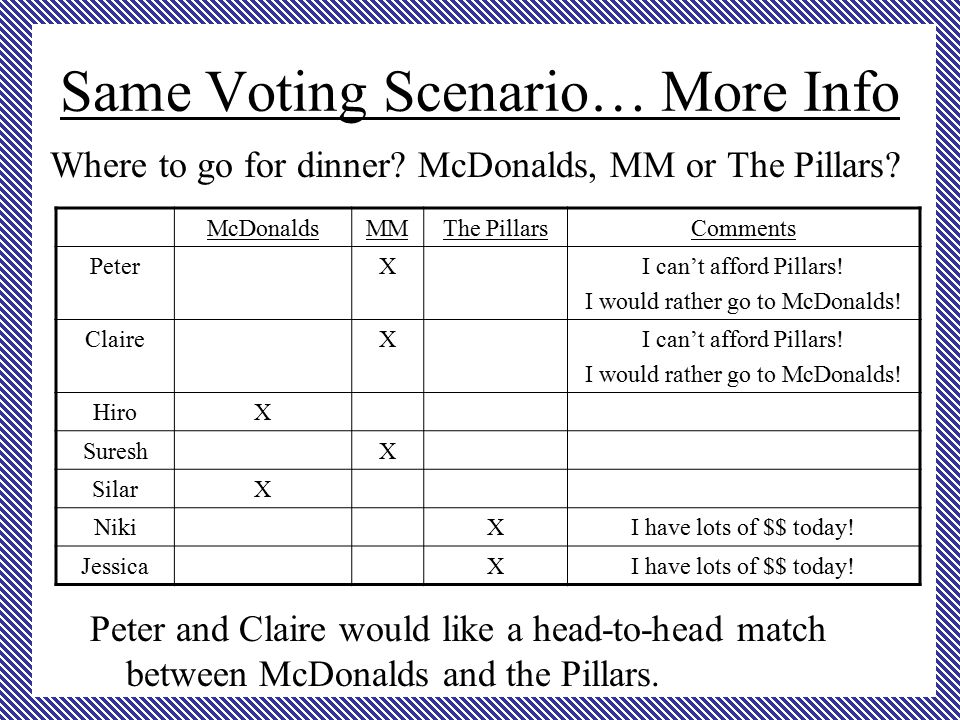 Same Voting Scenario… More Info Where to go for dinner.