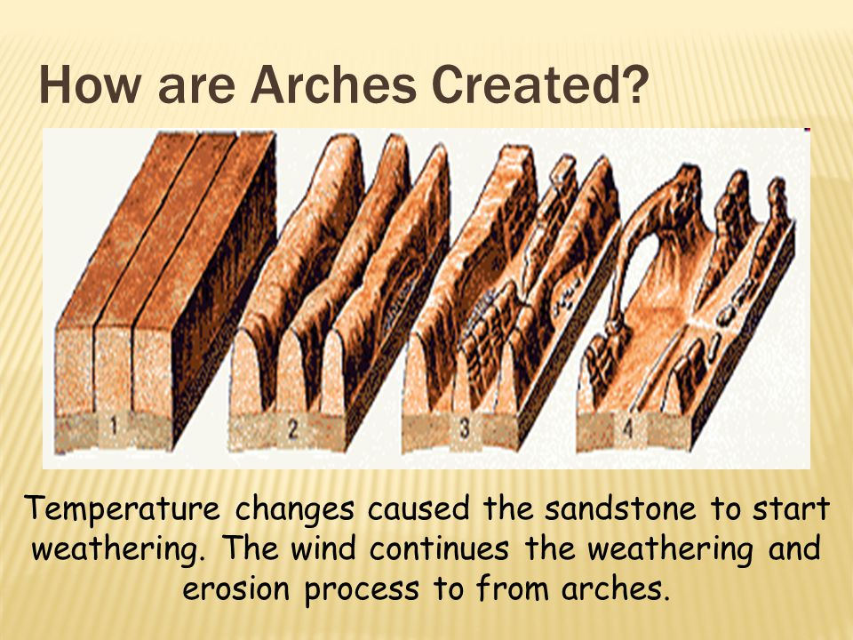 How are Arches Created. Temperature changes caused the sandstone to start weathering.