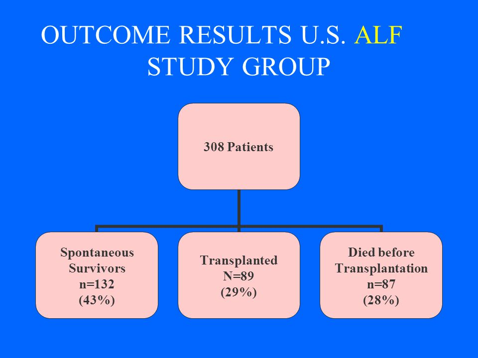 OUTCOME RESULTS U.S. ALF STUDY GROUP 308 Patients Spontaneous Survivors n=132 (43%) Transplanted N=89 (29%) Died before Transplantation n=87 (28%)