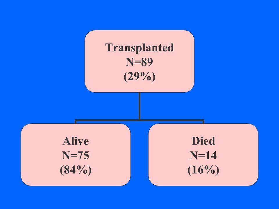 Transplanted N=89 (29%) Alive N=75 (84%) Died N=14 (16%)