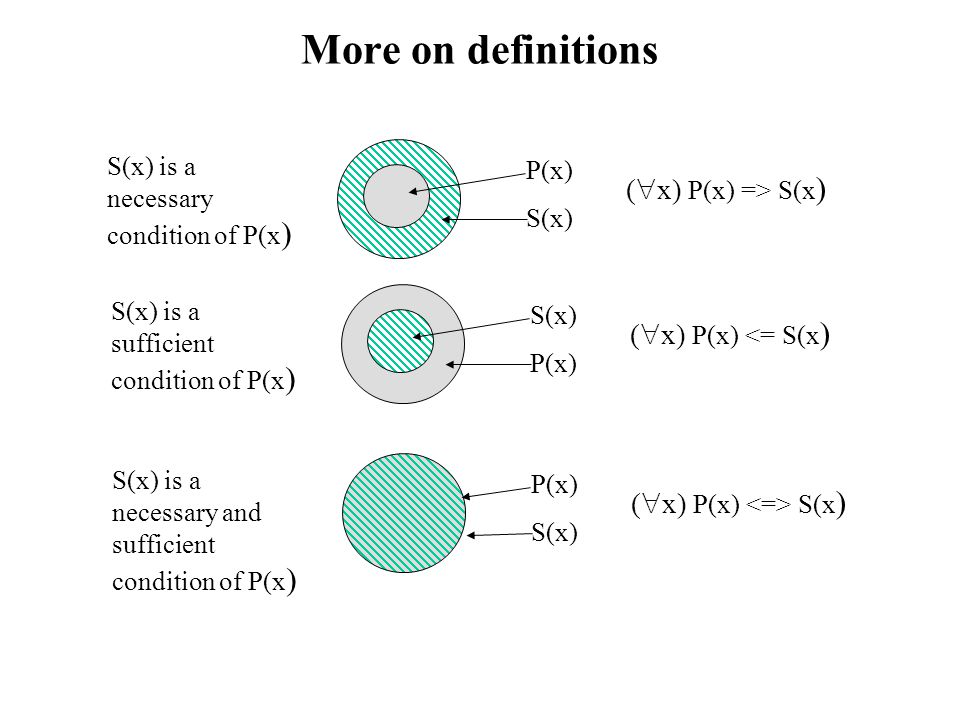 More on definitions P(x) S(x) S(x) is a necessary condition of P(x ) (  x) P(x) => S(x ) S(x) P(x) S(x) is a sufficient condition of P(x ) (  x) P(x) <= S(x ) P(x) S(x) S(x) is a necessary and sufficient condition of P(x ) (  x) P(x) S(x )