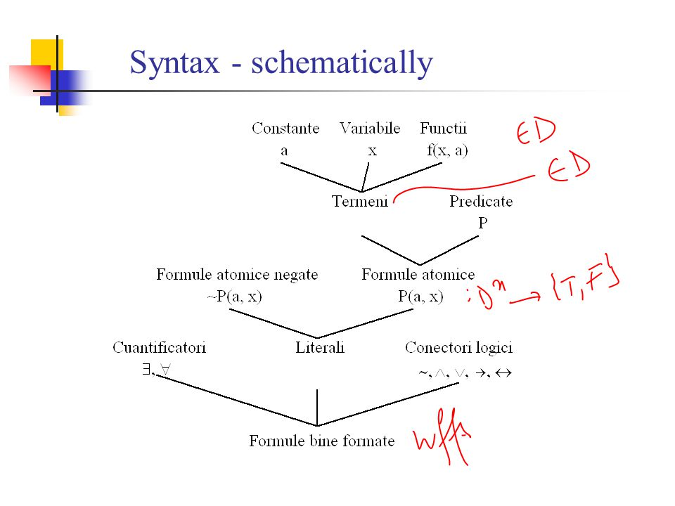 Syntax - schematically