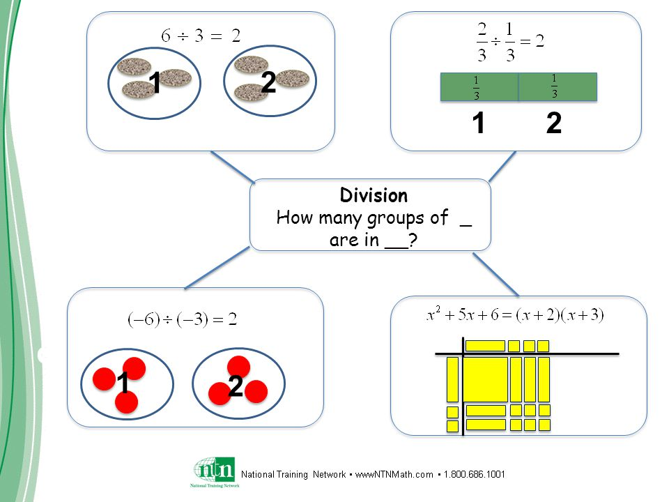 Connecting Learning Division How many groups of _ are in __ 1 1 1 2 2 2