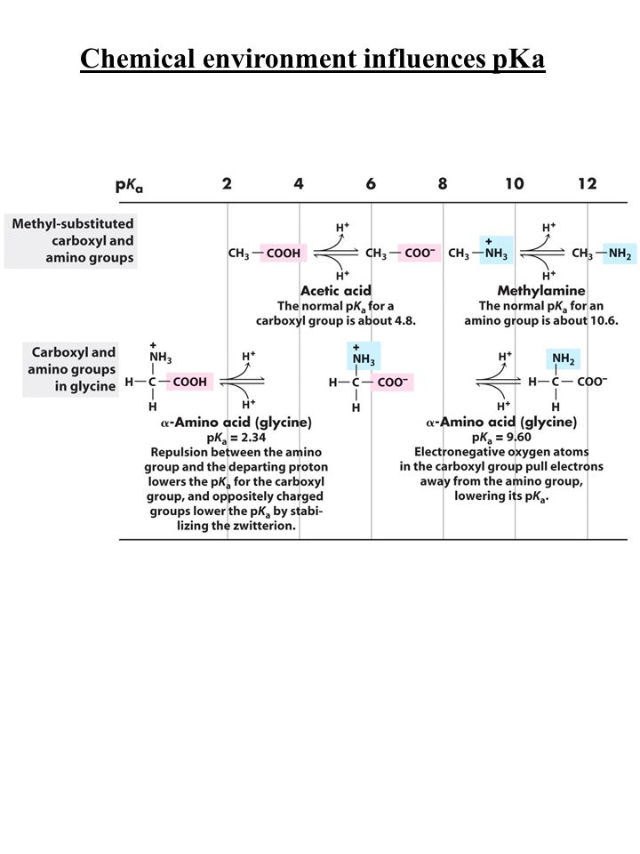 Chemical environment influences pKa