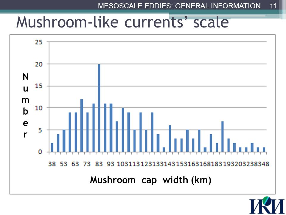 Mushroom-like currents' scale Mushroom cap width (km) NumberNumber 11 MESOSCALE EDDIES: GENERAL INFORMATION