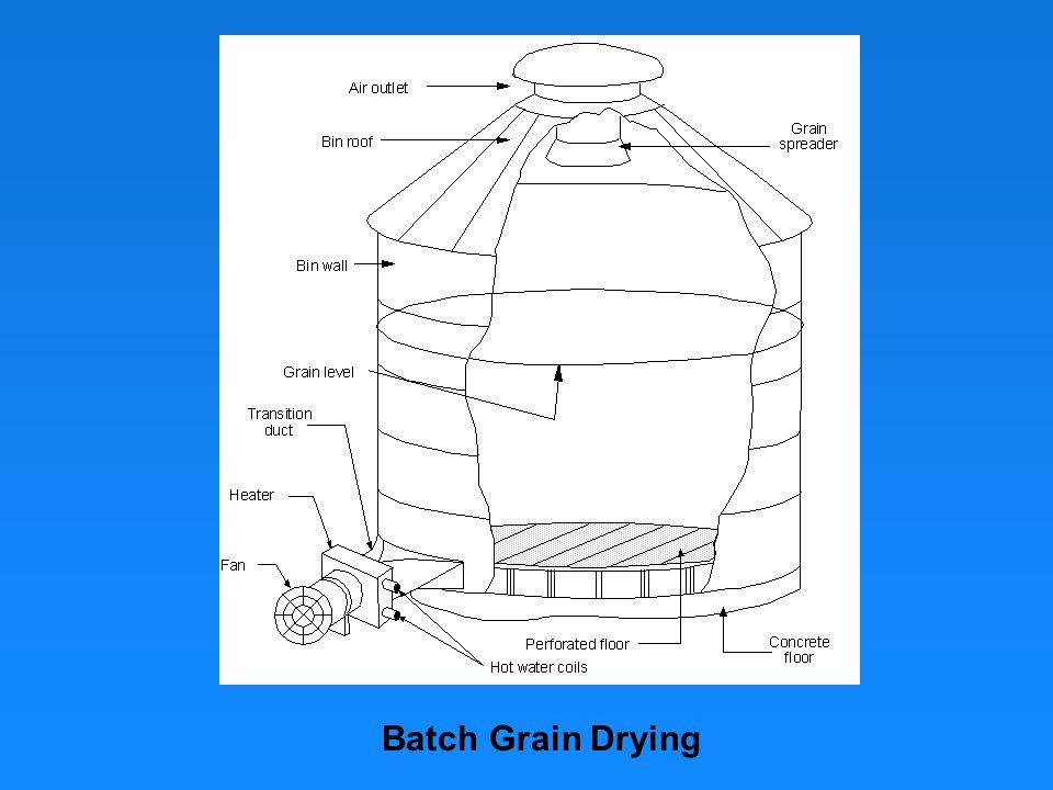Batch Grain Drying