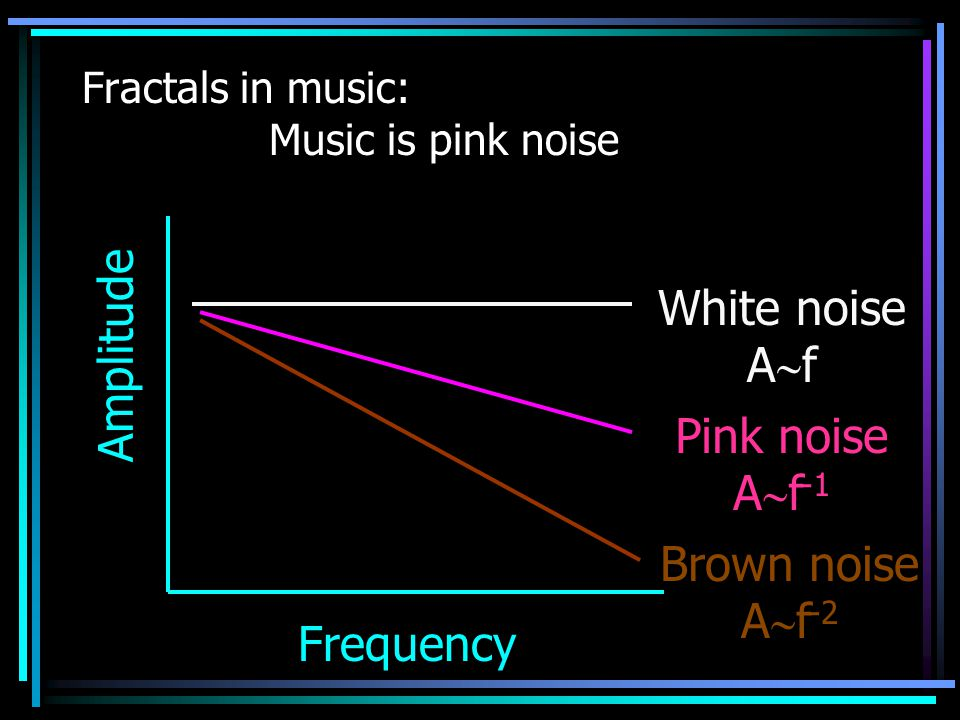 Fractals in music: Music is pink noise Amplitude Frequency White noise A  f Pink noise A  f -1 Brown noise A  f -2