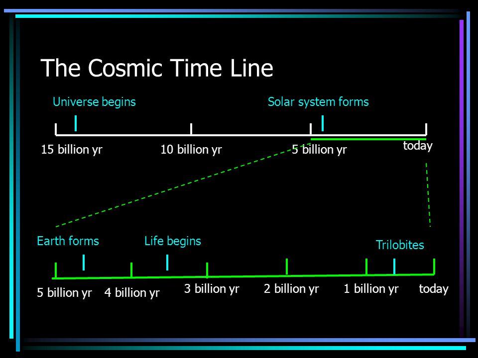 The Cosmic Time Line 15 billion yr10 billion yr5 billion yr today Universe beginsSolar system forms 5 billion yr4 billion yr 3 billion yr2 billion yr1 billion yr Earth formsLife begins Trilobites today