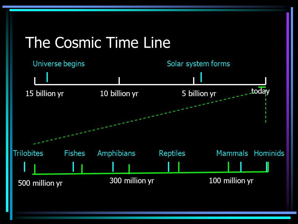 The Cosmic Time Line 15 billion yr10 billion yr5 billion yr today Universe beginsSolar system forms 500 million yr 300 million yr100 million yr TrilobitesFishesAmphibiansReptilesMammalsHominids