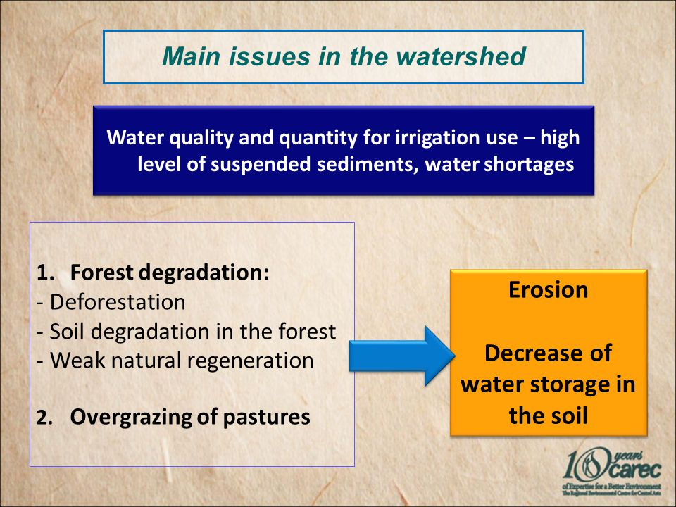 Main issues in the watershed 1.Forest degradation: - Deforestation - Soil degradation in the forest - Weak natural regeneration 2.
