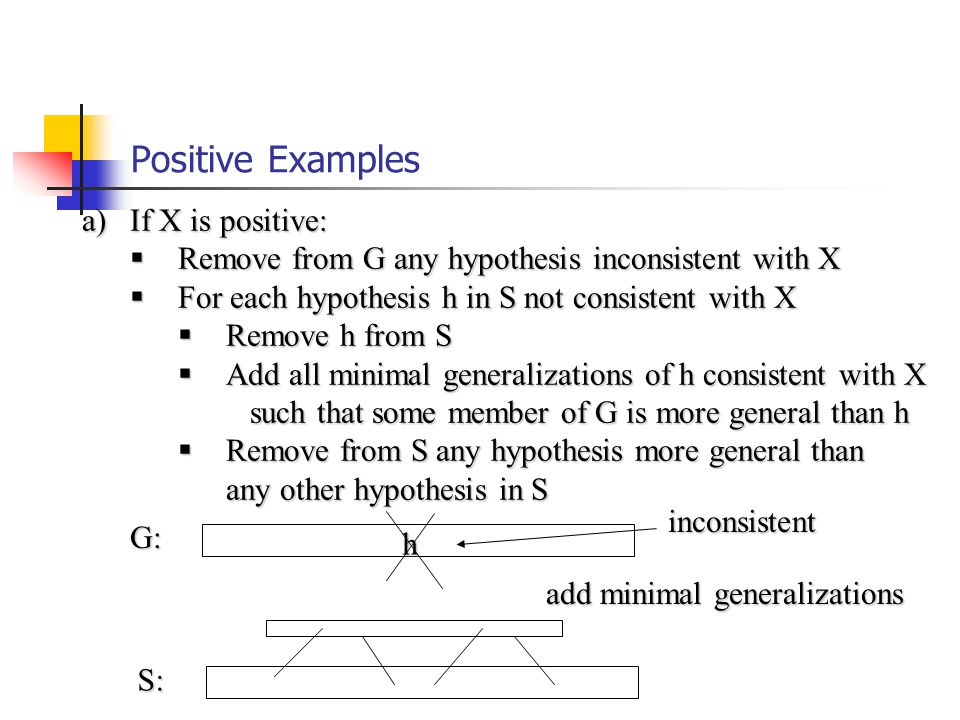 Positive Examples a)If X is positive:  Remove from G any hypothesis inconsistent with X  For each hypothesis h in S not consistent with X  Remove h from S  Add all minimal generalizations of h consistent with X such that some member of G is more general than h such that some member of G is more general than h  Remove from S any hypothesis more general than any other hypothesis in S any other hypothesis in S G: S: h inconsistent add minimal generalizations