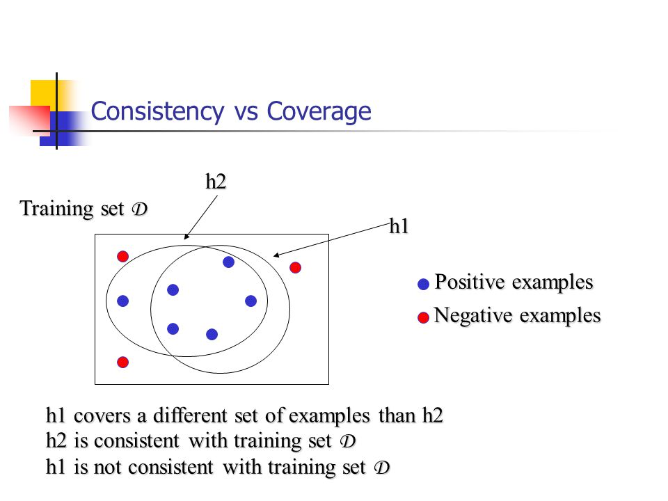 Consistency vs Coverage h1 h2 h1 covers a different set of examples than h2 h2 is consistent with training set D h1 is not consistent with training set D Positive examples Negative examples Training set D