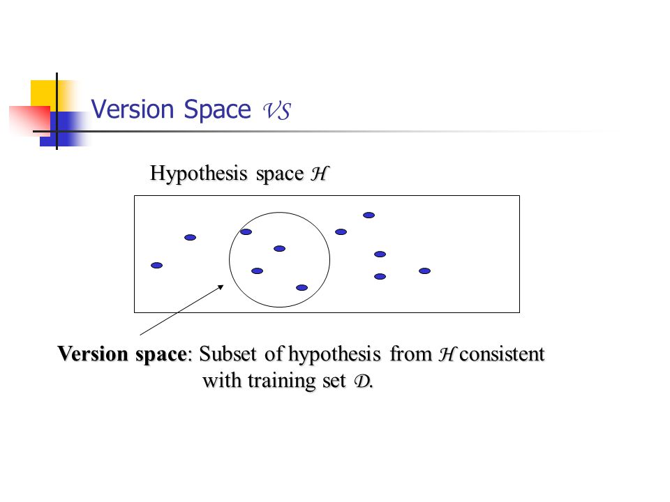 Version Space VS Hypothesis space H Version space: Subset of hypothesis from H consistent with training set D.