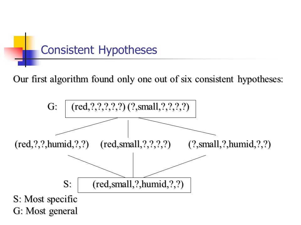 Consistent Hypotheses Our first algorithm found only one out of six consistent hypotheses: (red,small, ,humid, , ) (red,small, ,humid, , ) ( ,small, ,humid, , )(red, , ,humid, , )(red,small, , , , ) (red, , , , , )( ,small, , , , )G: S: S: Most specific G: Most general