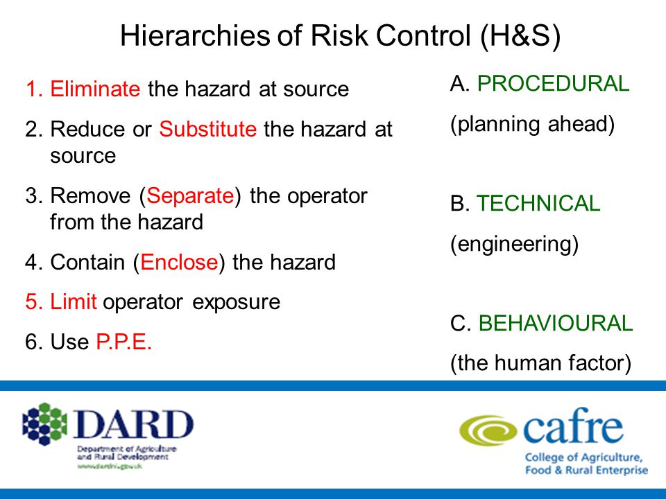 Hierarchies of Risk Control (H&S) 1.Eliminate the hazard at source 2.Reduce or Substitute the hazard at source 3.Remove (Separate) the operator from the hazard 4.Contain (Enclose) the hazard 5.Limit operator exposure 6.Use P.P.E.