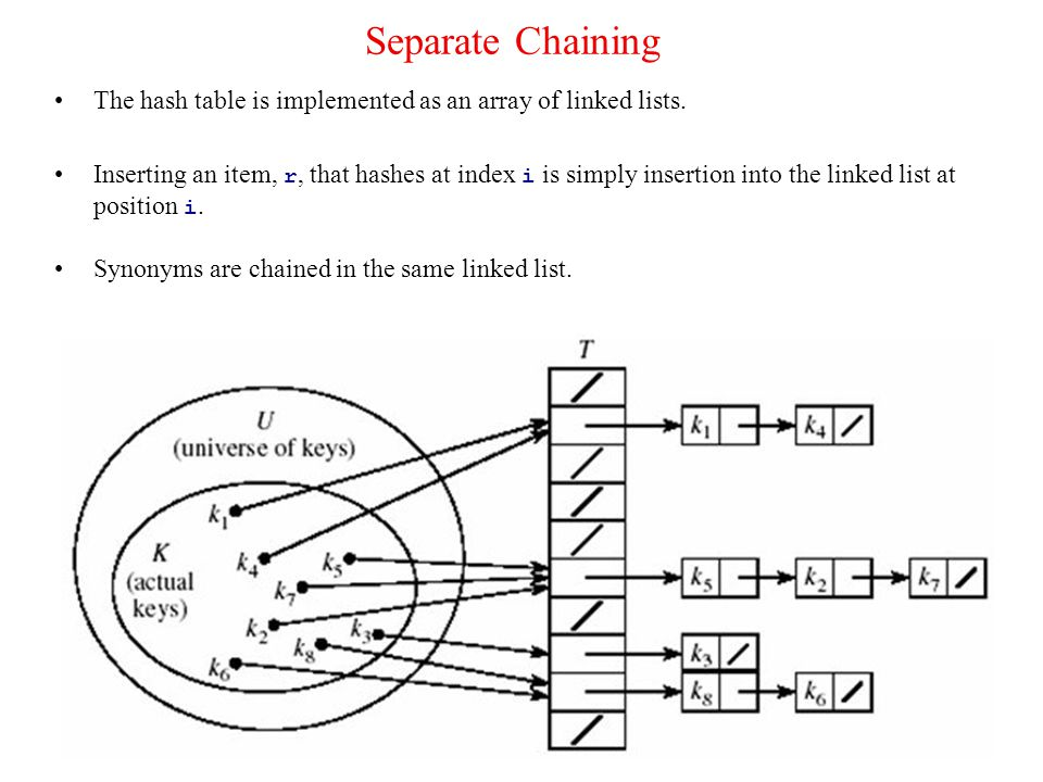 4 Separate Chaining (cont'd) Retrieval of an item, r, with hash address, i, is simply retrieval from the linked list at position i.