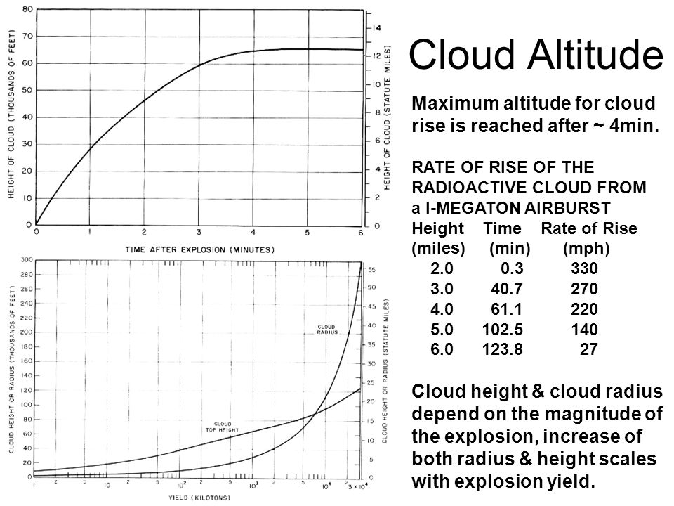 Cloud Altitude Maximum altitude for cloud rise is reached after ~ 4min. RATE OF RISE OF THE RADIOACTIVE CLOUD FROM a I-MEGATON AIRBURST Height Time Ra