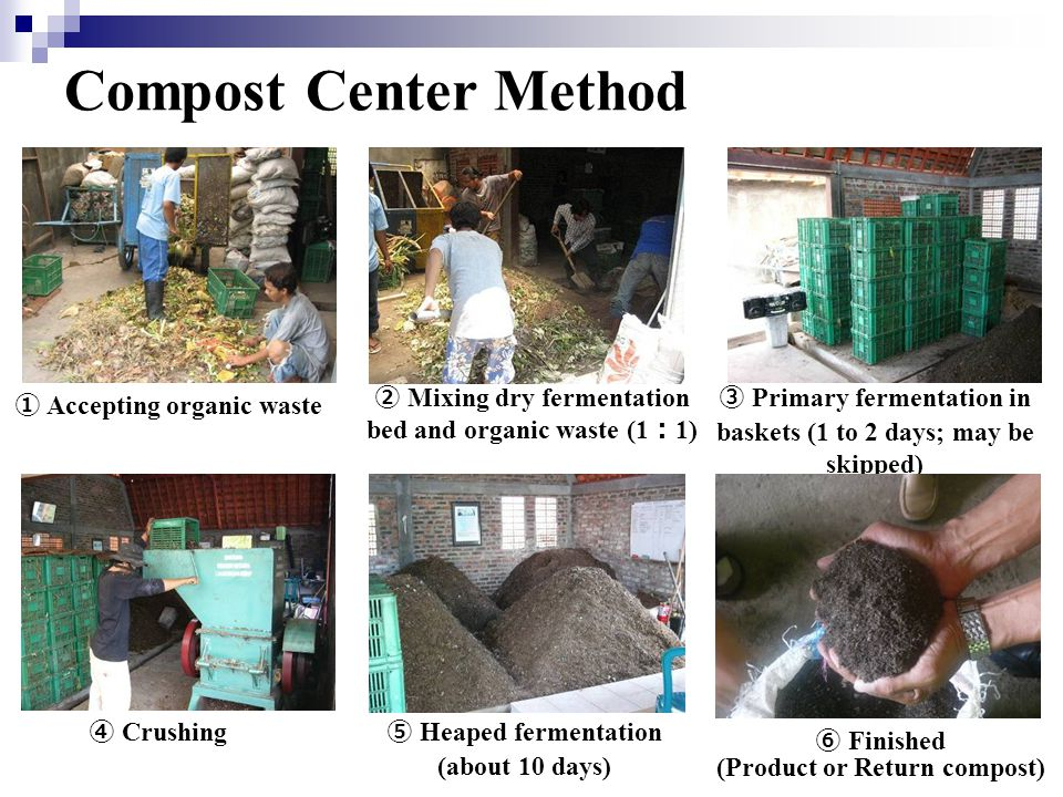 Compost Center Method ① Accepting organic waste ② Mixing dry fermentation bed and organic waste (1 : 1) ③ Primary fermentation in baskets (1 to 2 days; may be skipped) ④ Crushing ⑤ Heaped fermentation (about 10 days) ⑥ Finished (Product or Return compost)