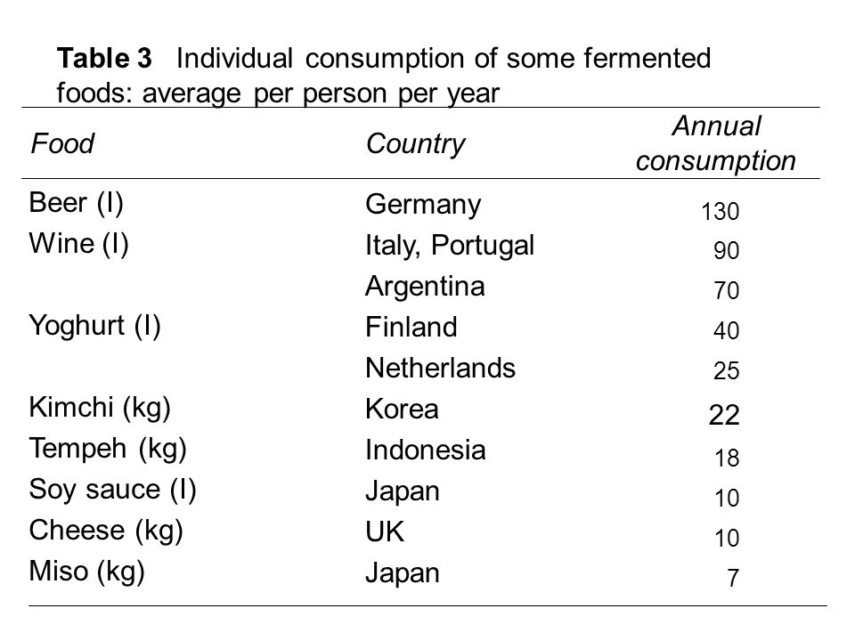 Table 3 Individual consumption of some fermented foods: average per person per year FoodCountry Annual consumption Beer (I) Wine (I) Yoghurt (I) Kimch