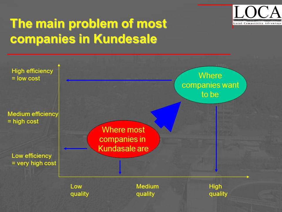 The main problem of most companies in Kundesale Low quality Medium quality High quality High efficiency = low cost Medium efficiency = high cost Low efficiency = very high cost Where companies want to be Where most companies in Kundasale are