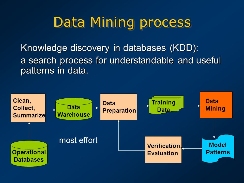 Knowledge discovery in databases (KDD): a search process for understandable and useful patterns in data. Data Mining Clean, Collect, Summarize Data Wa