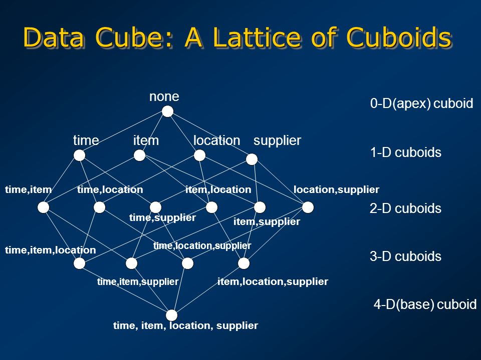 Data Cube: A Lattice of Cuboids time,item time,item,location none timeitemlocationsupplier time,location time,supplier item,location item,supplier loc