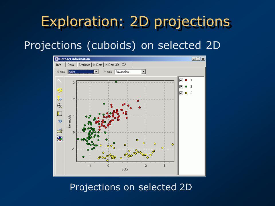 Exploration: 2D projections Projections (cuboids) on selected 2D Projections on selected 2D