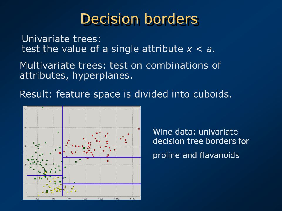 Decision borders Multivariate trees: test on combinations of attributes, hyperplanes. Result: feature space is divided into cuboids. Wine data: univar