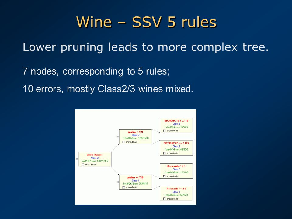 Wine – SSV 5 rules Lower pruning leads to more complex tree.