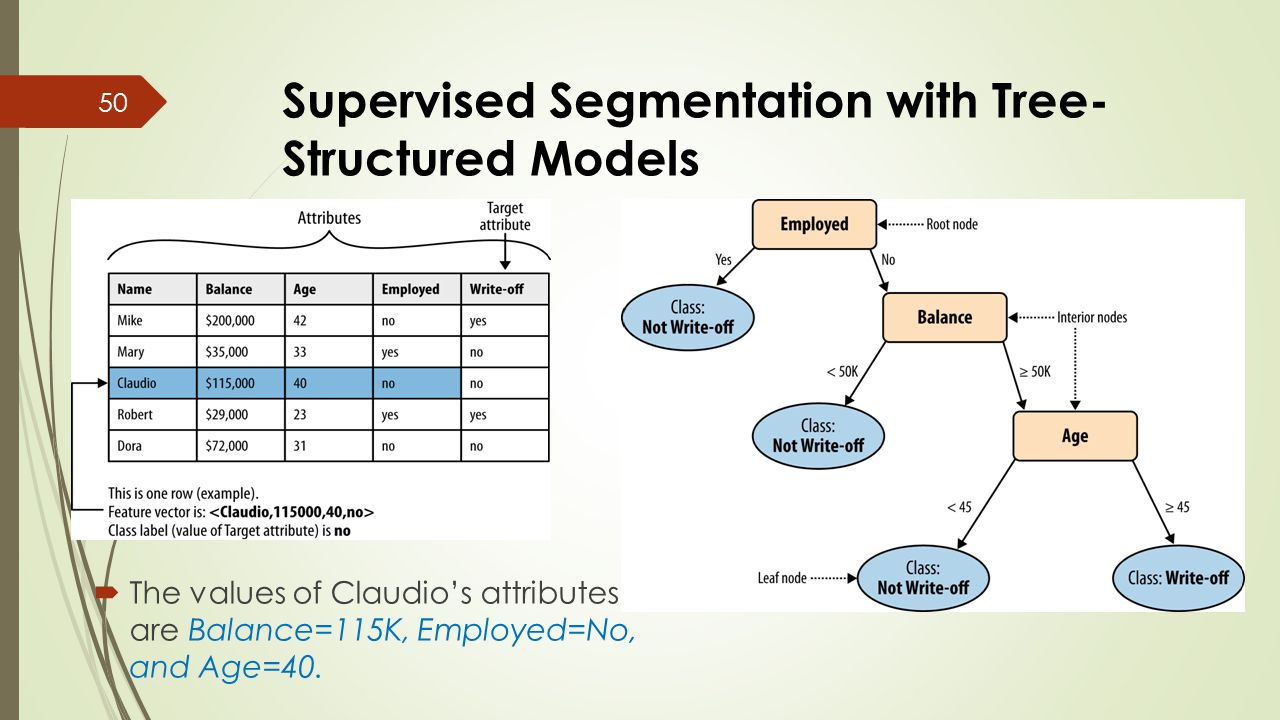 Supervised Segmentation with Tree- Structured Models  The values of Claudio's attributes are Balance=115K, Employed=No, and Age=40. 50