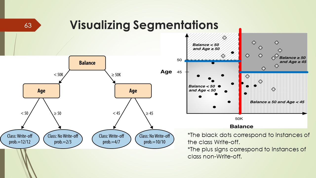 Visualizing Segmentations *The black dots correspond to instances of the class Write-off. *The plus signs correspond to instances of class non-Write-o