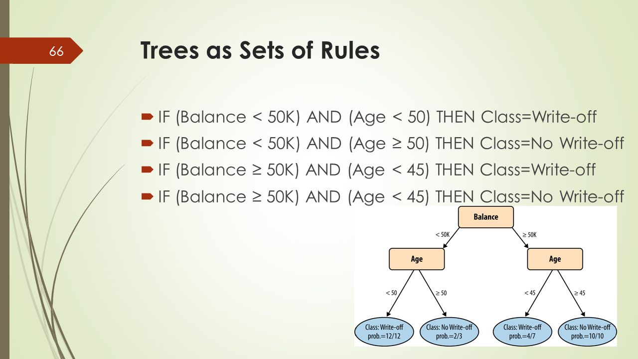  IF (Balance < 50K) AND (Age < 50) THEN Class=Write-off  IF (Balance < 50K) AND (Age ≥ 50) THEN Class=No Write-off  IF (Balance ≥ 50K) AND (Age < 4