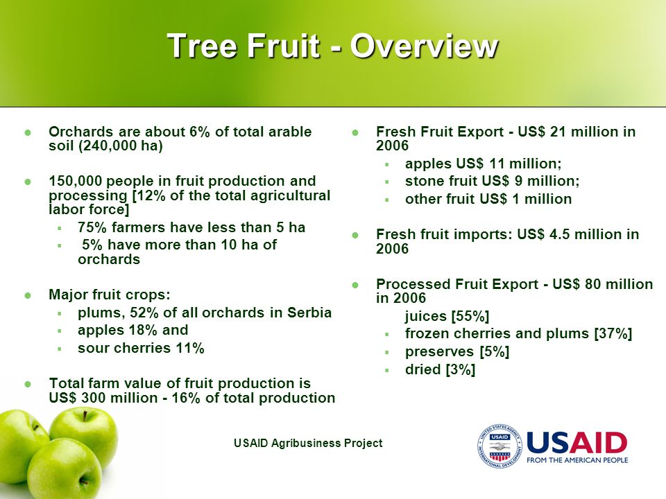 USAID Agribusiness Project Tree Fruit - Overview Orchards are about 6% of total arable soil (240,000 ha) 150,000 people in fruit production and processing [12% of the total agricultural labor force]  75% farmers have less than 5 ha  5% have more than 10 ha of orchards Major fruit crops:  plums, 52% of all orchards in Serbia  apples 18% and  sour cherries 11% Total farm value of fruit production is US$ 300 million - 16% of total production Fresh Fruit Export - US$ 21 million in 2006  apples US$ 11 million;  stone fruit US$ 9 million;  other fruit US$ 1 million Fresh fruit imports: US$ 4.5 million in 2006 Processed Fruit Export - US$ 80 million in 2006  juices [55%]  frozen cherries and plums [37%]  preserves [5%]  dried [3%]