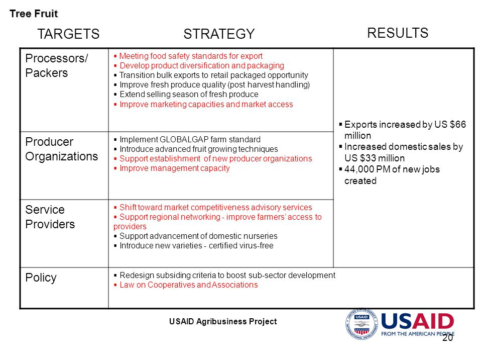 USAID Agribusiness Project 20 STRATEGY RESULTS TARGETS Processors/ Packers  Meeting food safety standards for export  Develop product diversification and packaging  Transition bulk exports to retail packaged opportunity  Improve fresh produce quality (post harvest handling)  Extend selling season of fresh produce  Improve marketing capacities and market access  Exports increased by US $66 million  Increased domestic sales by US $33 million  44,000 PM of new jobs created Producer Organizations  Implement GLOBALGAP farm standard  Introduce advanced fruit growing techniques  Support establishment of new producer organizations  Improve management capacity Service Providers  Shift toward market competitiveness advisory services  Support regional networking - improve farmers' access to providers  Support advancement of domestic nurseries  Introduce new varieties - certified virus-free Policy  Redesign subsiding criteria to boost sub-sector development  Law on Cooperatives and Associations Tree Fruit