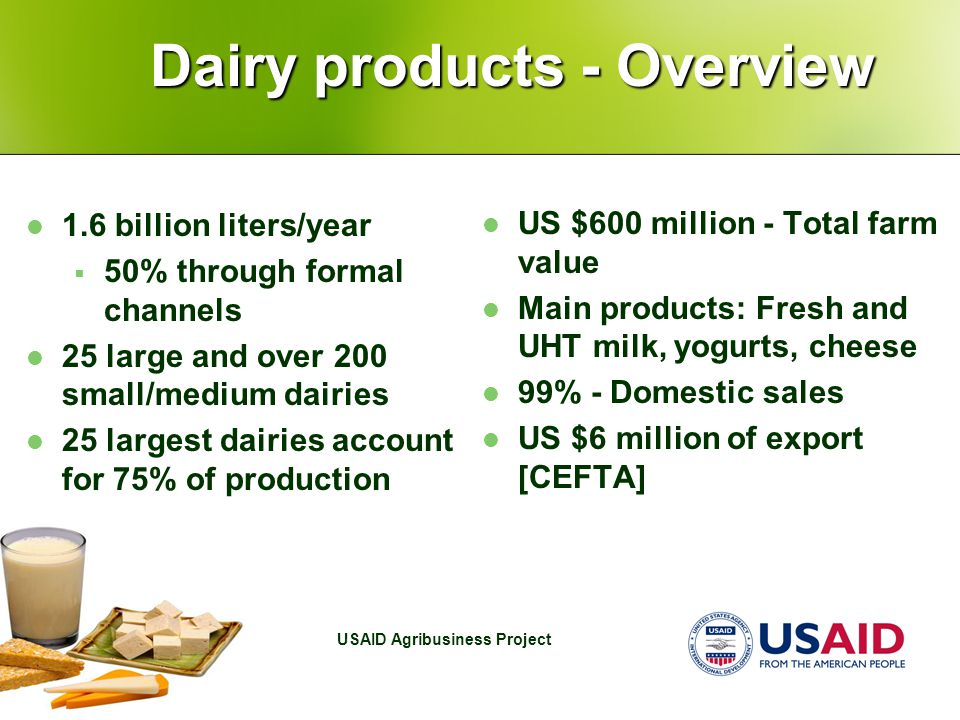 USAID Agribusiness Project Dairy products - Overview 1.6 billion liters/year  50% through formal channels 25 large and over 200 small/medium dairies 25 largest dairies account for 75% of production US $600 million - Total farm value Main products: Fresh and UHT milk, yogurts, cheese 99% - Domestic sales US $6 million of export [CEFTA]