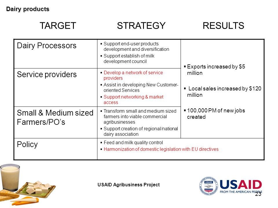 USAID Agribusiness Project 23 STRATEGYRESULTSTARGET Dairy Processors  Support end-user products development and diversification  Support establish of milk development council  Exports increased by $5 million  Local sales increased by $120 million  100,000 PM of new jobs created Service providers  Develop a network of service providers  Assist in developing New Customer- oriented Services  Support networking & market access Small & Medium sized Farmers/PO's  Transform small and medium sized farmers into viable commercial agribusinesses  Support creation of regional/national dairy association Policy  Feed and milk quality control  Harmonization of domestic legislation with EU directives Dairy products