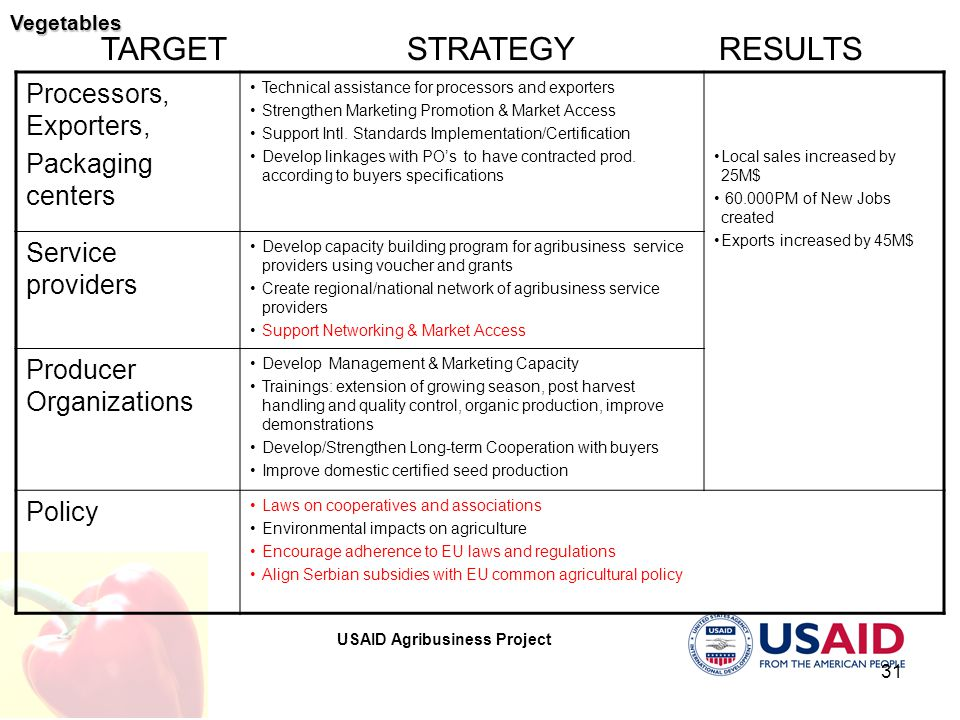 USAID Agribusiness Project 31 STRATEGY RESULTS TARGET Processors, Exporters, Packaging centers Technical assistance for processors and exporters Strengthen Marketing Promotion & Market Access Support Intl.